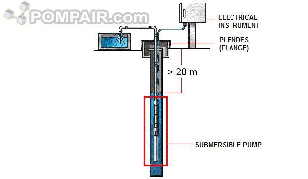 Menentukan Jenis Mesin Pompa Air Yang Tepat Untuk Sumur Bor Dalam