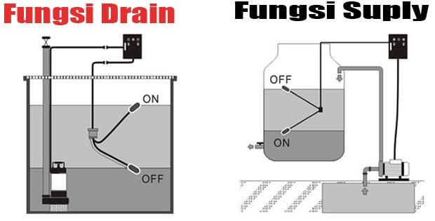 Cara Kerja Pelampung Air Otomatis