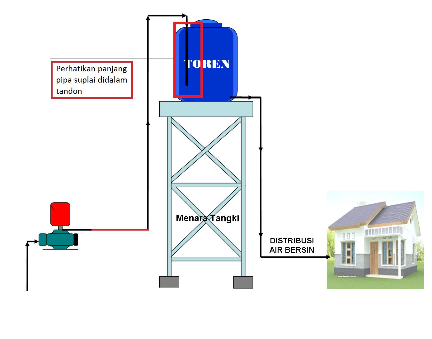 Air dalam toren habis tidak bocor